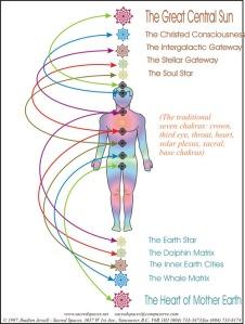 star chakra system