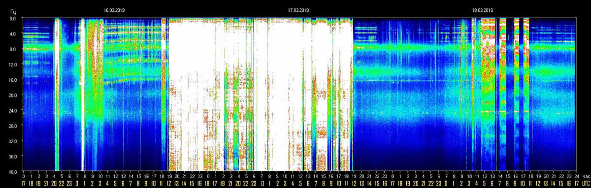 schumann-resonance-18-march-2019